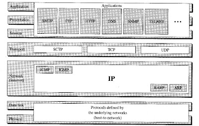 TCP/IP and OSI network models