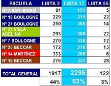 resultados elecciones internas 30/11/2008
