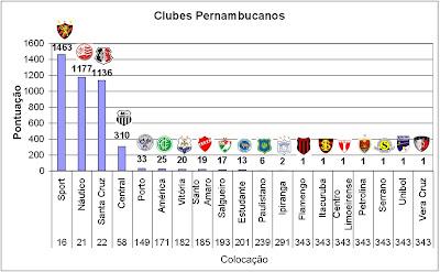 Ranking da CBF: América PE é o nº 171 do Brasil