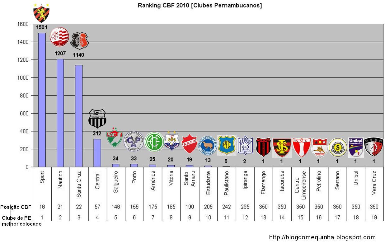 América é o sétimo melhor clube do estado no Ranking da CBF