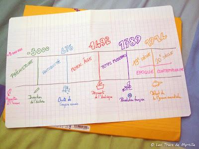 Les grandes époques de l'histoire : frise chronologique - sept. 2010 (lire l'article)