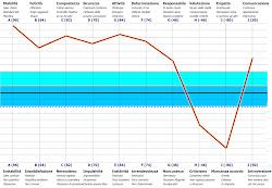 Compila l'analisi PPA