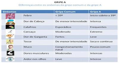 Diferencie Gripe A da Comum.