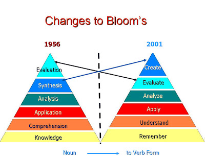 creative collaborative lifelong learners learning styles - bloom creative collaborative outcomes