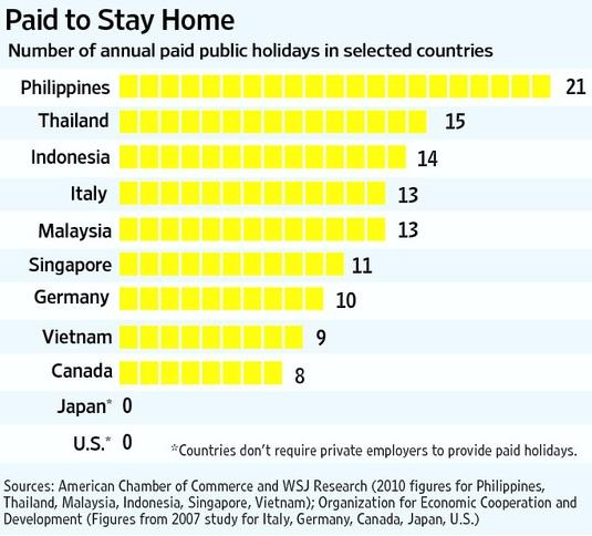 Philippines\' Economics of Excessive Vacation   International ...