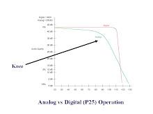 MOTOTRBO™ Digital Radios vs ANALOG