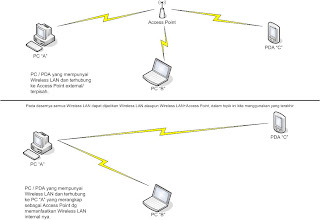 topologi access point inilah konfgurasi pda access point