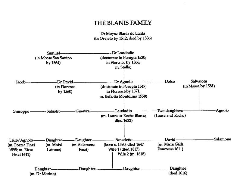 for BLANIS FAMILY TREE...
