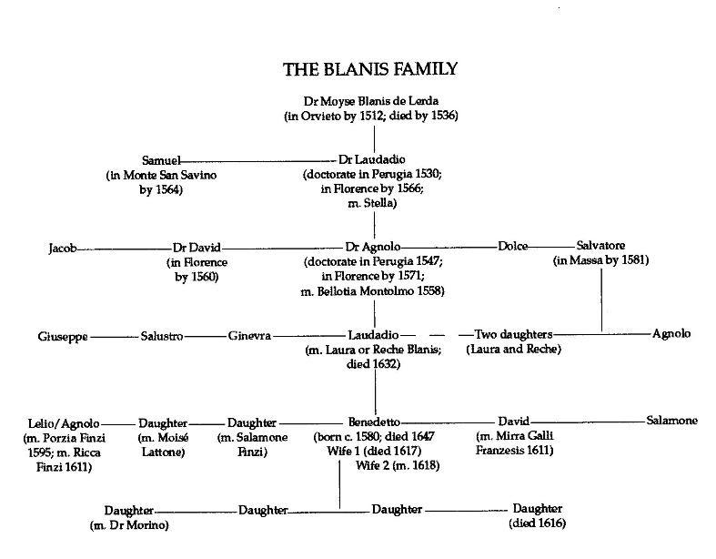 free family tree template editable