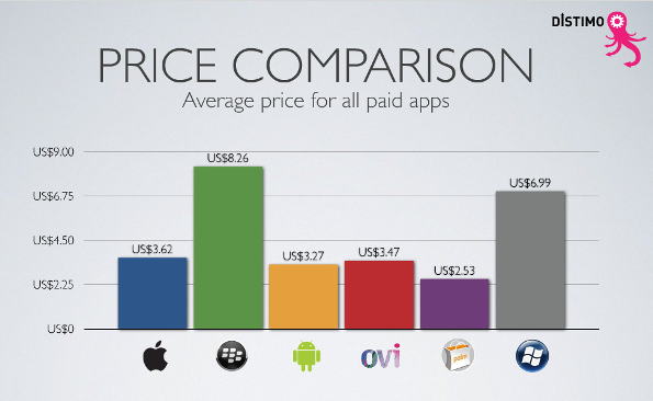 average cost of an app