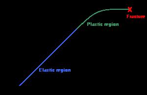 Edogp deformasi diagram stres regangan kurva yang menunjukkan hubungan antara stres gaya yang diberikan dan regangan deformasi dari logam yang ulet ccuart Gallery