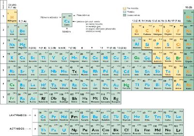 la tabla peridica de los elementos clasifica organiza y distribuye los distintos elementos qumicos conforme a sus propiedades y caractersticas - Tabla Periodica De Los Elementos Para Que Sirve