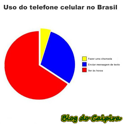 pesquisa sobre uso do celular