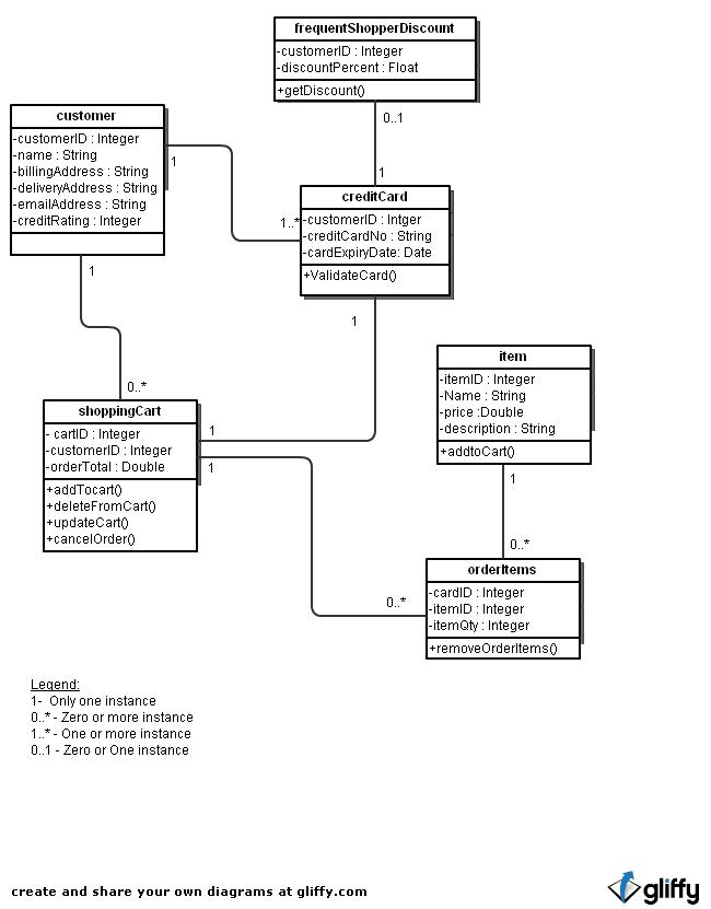 Online trading system class diagram