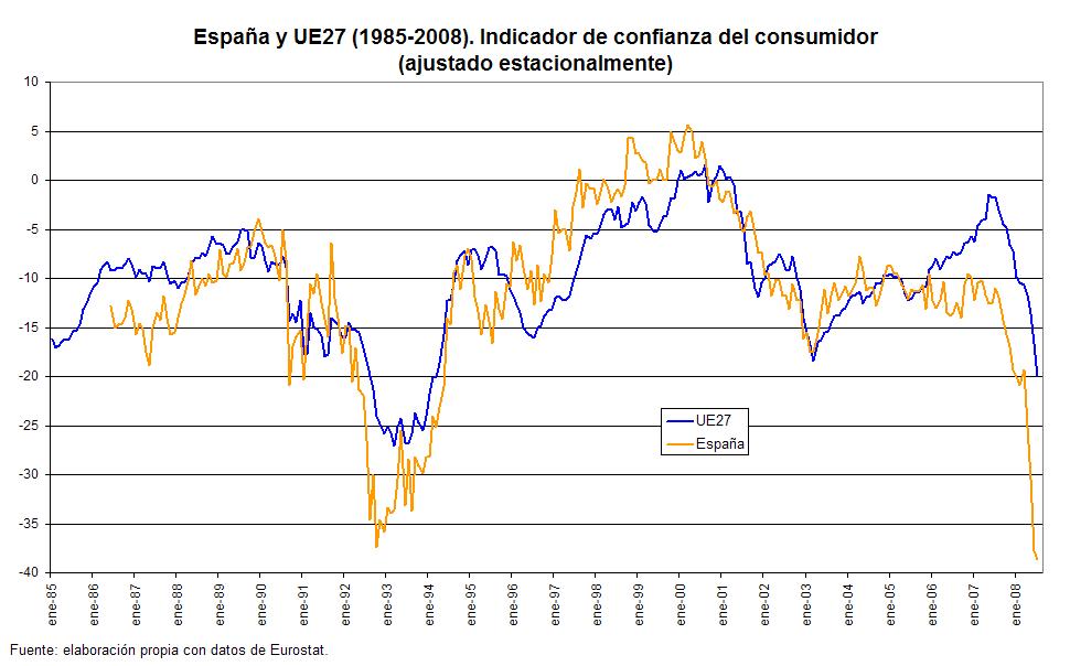 [confianza+consumidor+ue+españa.png]