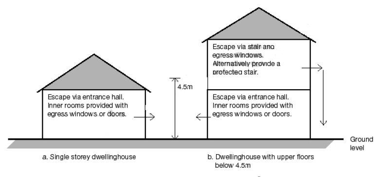 Escape Windows Building Regs