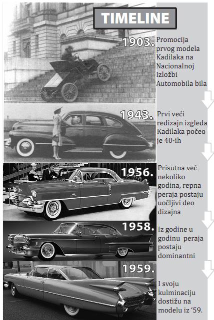 Cadillac Kadilak+timeline