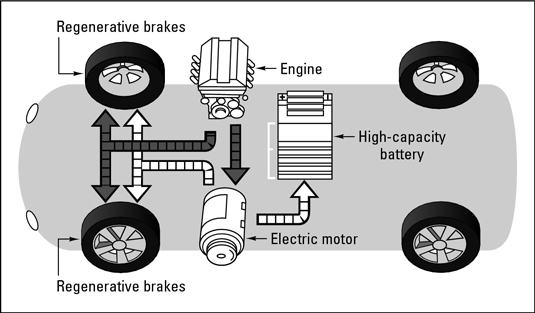 thesis for hybrid cars Read this technology essay and over 88,000 other research documents hybrid cars hybrid cars i have always wondered what hybrid cars were all about especially.