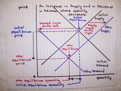 what effect would a reduction in personal income tax have in aggregate demand and aggregate supply Typically if we have a tax increase, aggregate demand will shift left immediately because of the reduction in consumption going on in the economy but because the money went from consumers.