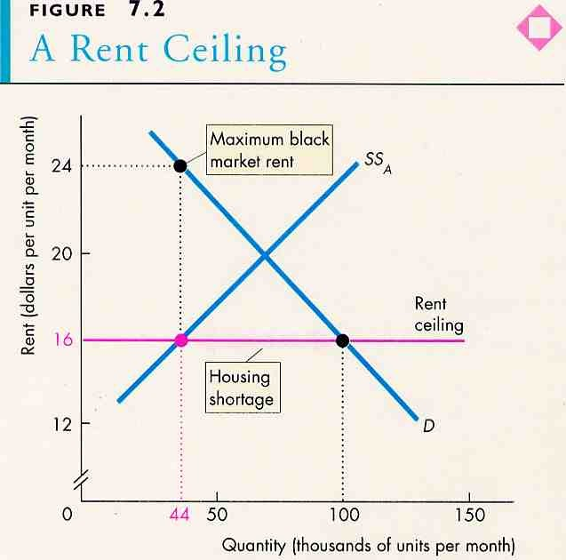 Economic Perspectives Rent Controls