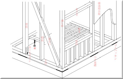 自作構造図でございます。