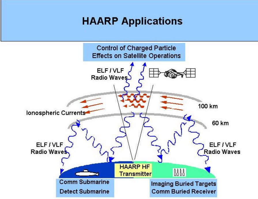 [HAARP+Applications.jpg]