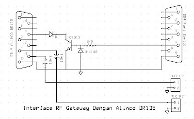 rangkaian interface gateway simple