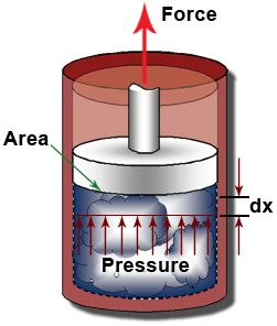 physics of cylinder pressure during 4 engine Combustion in si engines  during the compression stroke under normal operating conditions,  stratified-charge engine cylinder pressure 5.