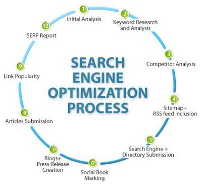 search engine optimization for individual web pages