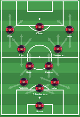 O Flamengo escalado no 3-4-3