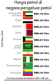 perbandingan harga minyak