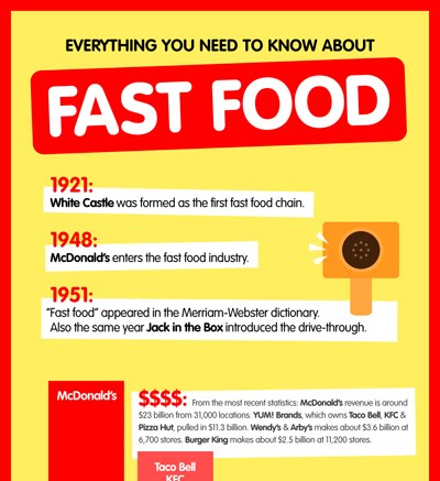 Everything You Need to Know About Fast Food