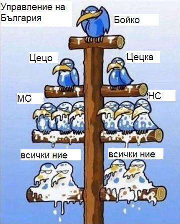 Управлението на България - изпона..рахме се!