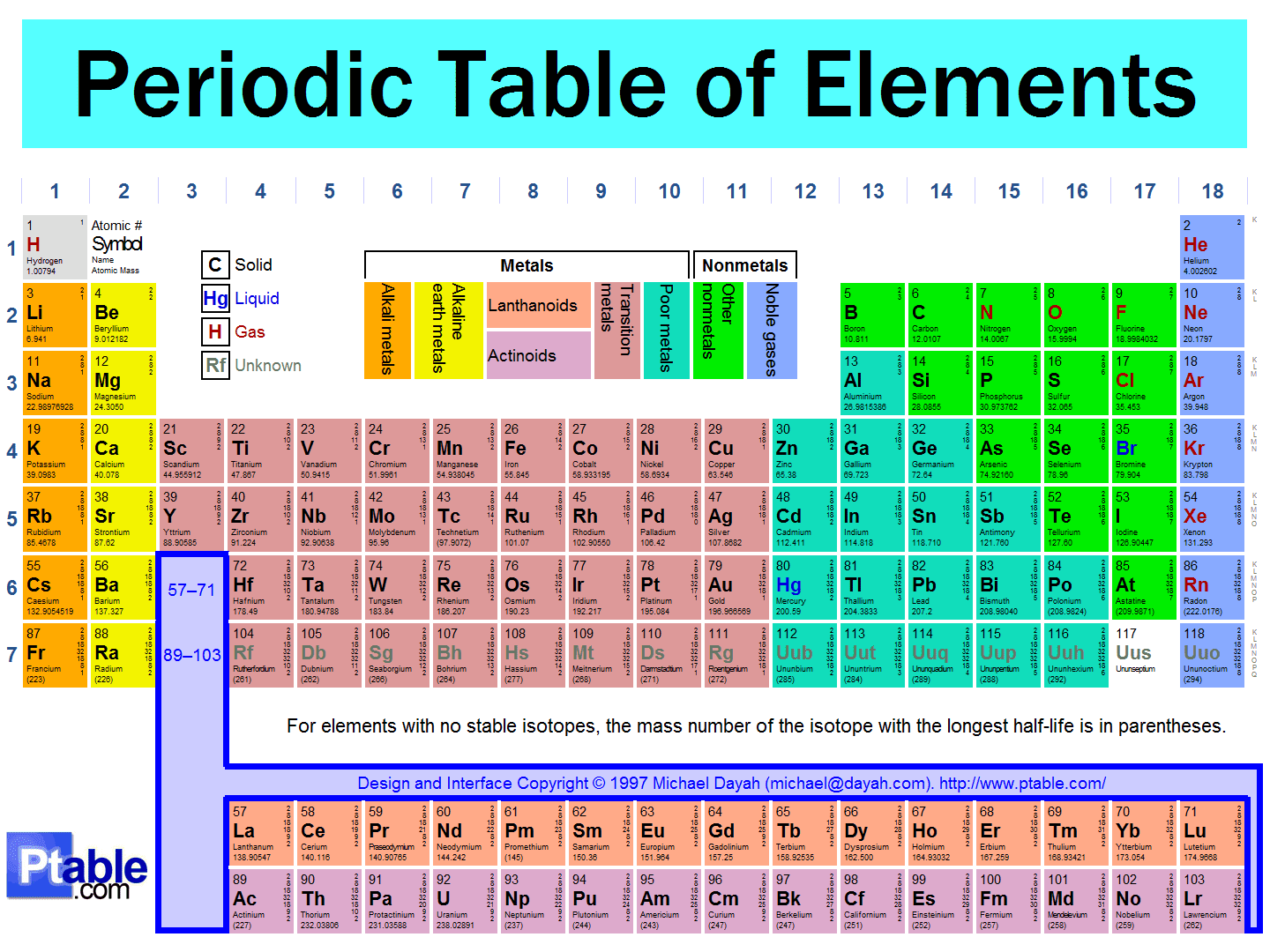 Radioactive Isotopes Periodic Table Elements Element's Periodic Table