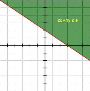 Tutor Partner: Graphs of Inequalities With Two Variables