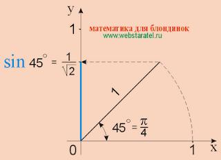 Синус 45 градусов, синус пи на 4. sin 45, sin pi/4. Тригонометрические картинки, синус картинки. Синус фото. Николай Хижняк - математика для блондинок.