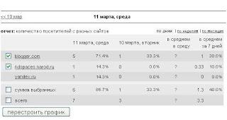Поисковый трафик. Посетители блога с поисковых систем. Целевой трафик. Статистика посещения блога.