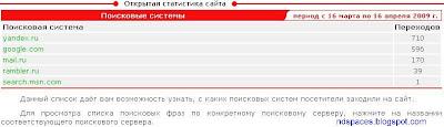 Статистика сайта за месяц перед баном Яндекса. Поисковый трафик. Целевой трафик. Целевые посетители. Посетители из поисковых систем. Трафик из поисковых систем.