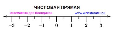 Числовая прямая картинка. Числовая прямая фото. Изображение чисел на числовой прямой, ноль на числовой прямой. Математика для блондинок. Николай Хижняк.