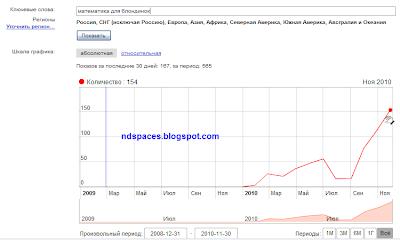 Как создать поисковый запрос. Математика для блондинок. Популярные поисковые запросы Яндекс. Статистика поисковых запросов.