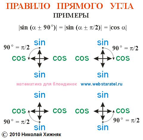Таблица углов тригонометрических