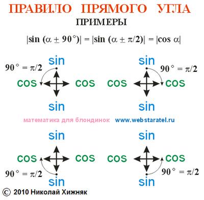 Новое в математике. Преобразование тригонометрических функций правило прямого угла. Новая математика. Тригонометрия для блондинок. Математика для блондинок. Пример приведения sin, cos синус, косинус. Формулы приведения тригонометрических функций.