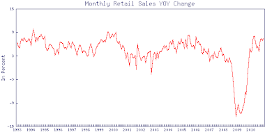 Retail Change Year-Over-Year