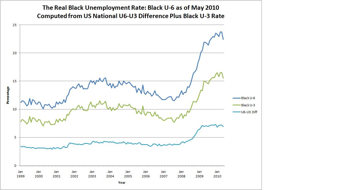 evils of unemployment Post-ww2 development of british welfare state  his name is now used by economists for the beveridge curve, the relationship between the unemployment.