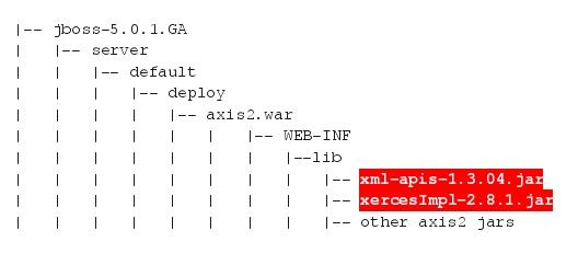 Deploying Apache Axis2 / Rampart on JBoss | Nandana