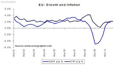 8jan11-EUgrowinflate.JPG