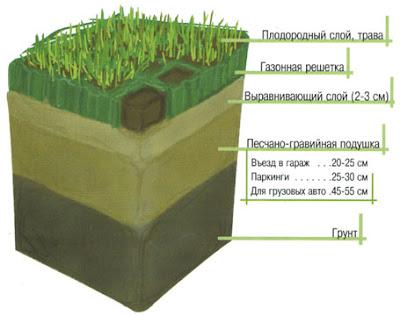 Газон представляет собой искусственный или естественный дерновый покров