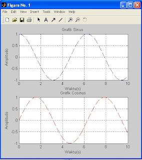 grafik terpisah dengan matlab