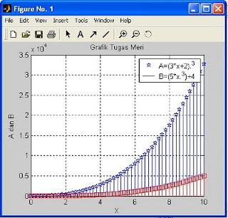 grafik stem pada matlab