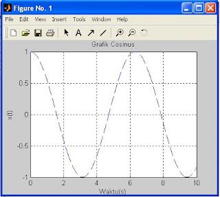 grafik cosinus dengan matlab